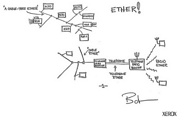 Ethernet sketch by Bob Metcalfe, 1972