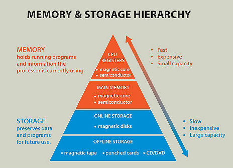 The Memory & Storage Heirarchy: Different Tasks, Different Technologies