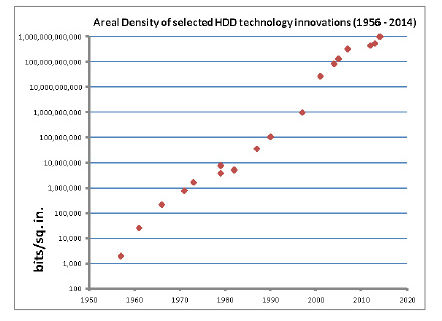 Areal density of selected HDD innovations (1956-2014)